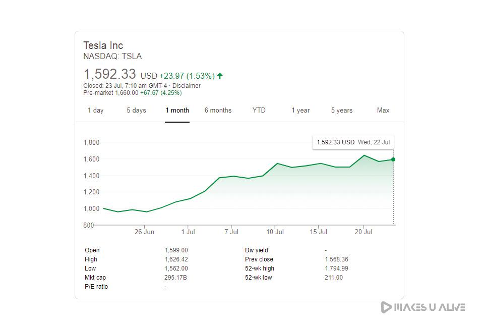 tesla Stock Price on 23rd july 2020